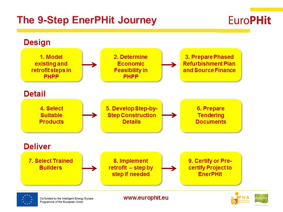 EuroPHit_Tomas presentation_2015022_Final