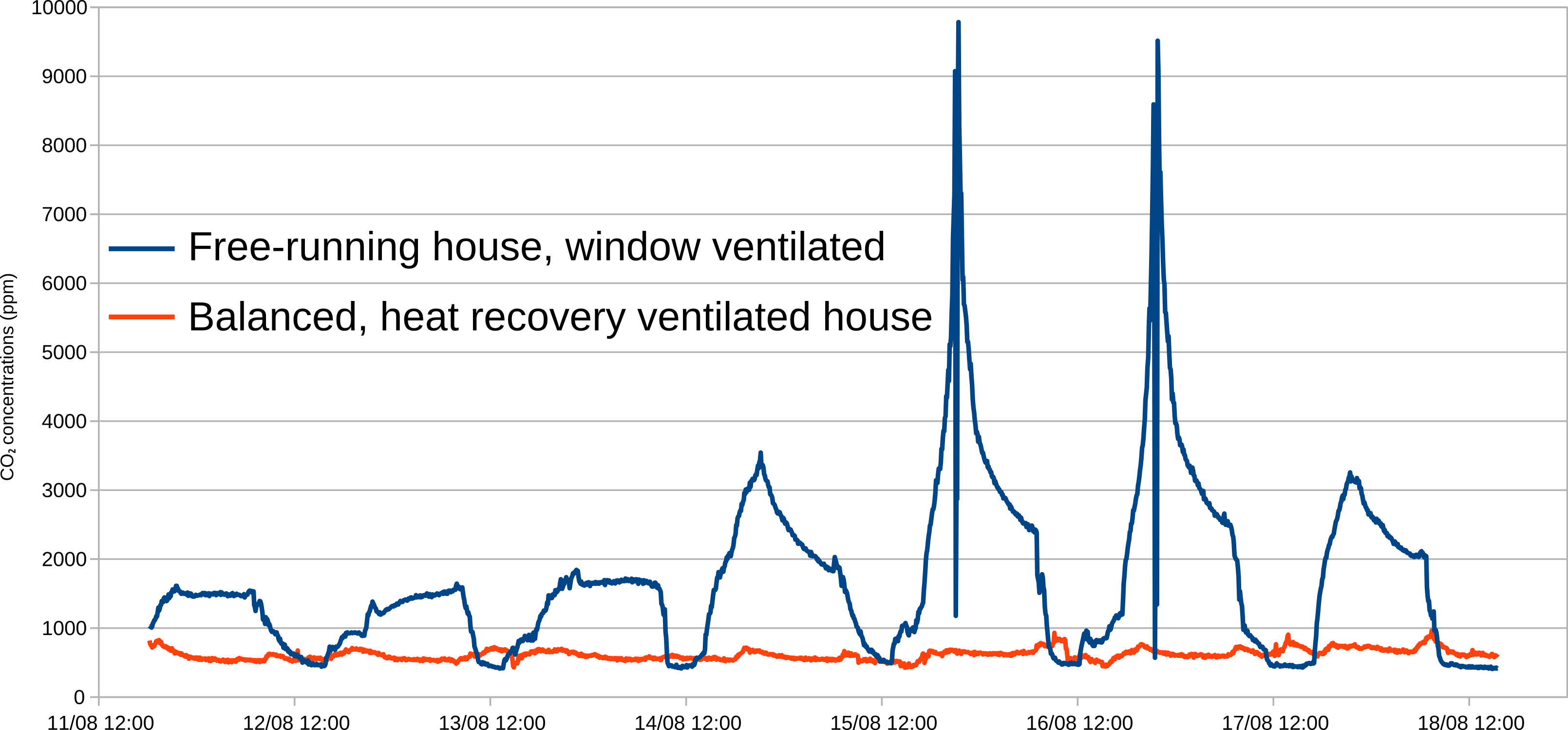 comparison of natural ventilation versus MVHR copy