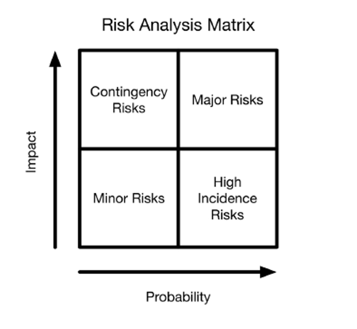 Risk Analysis Matrix