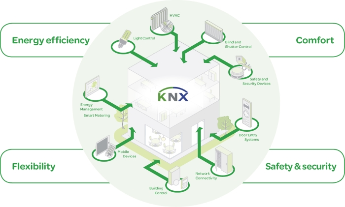 Building Automation And Knx With Paul Foulkes From Echohouse